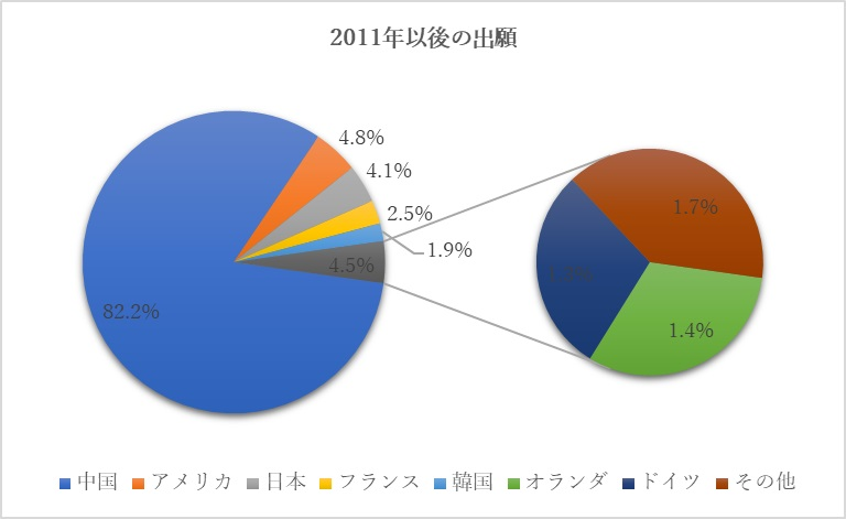 IPC分類A61K8に関する2011年以降の出願