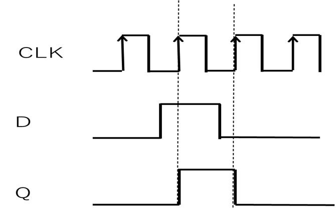 Dフリップフロップのタイミングチャート