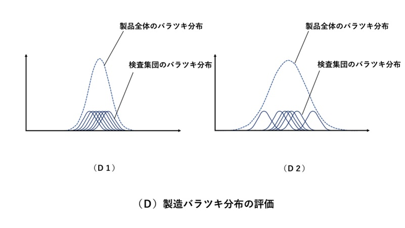 バラツキ分布の評価方法