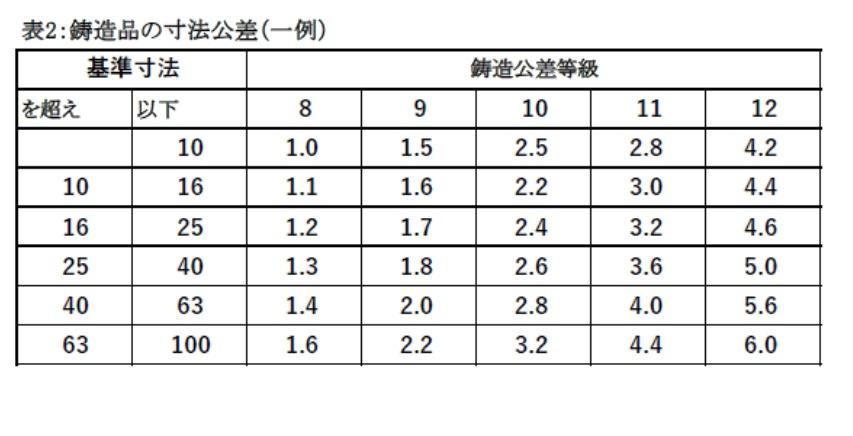 鋳造品の寸法公差(基準寸法/鋳造公差等級)