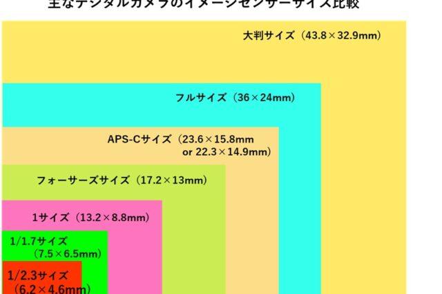 イメージセンサーのサイズ比較