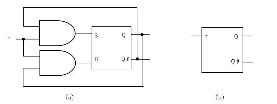 Tフリップフロップの論理回路図