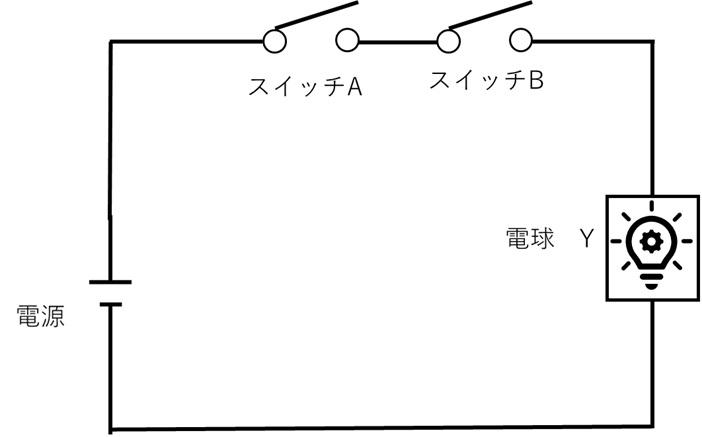 論理ゲート