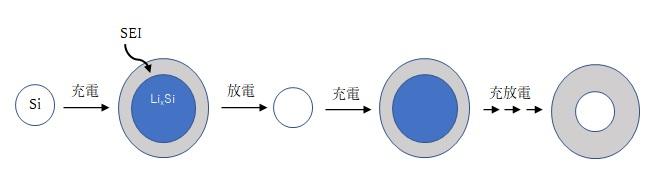 充放電とSEI被膜