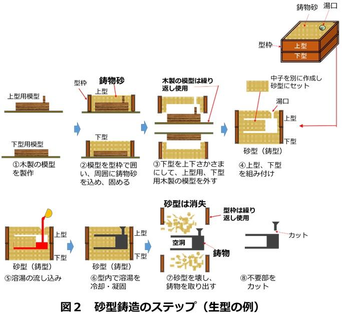 砂型鋳造のステップ