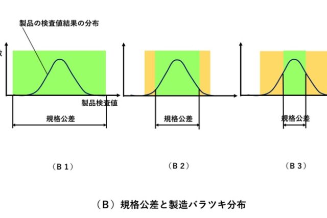 製造バラツキを制御するには?ばらつき分布の考え方と評価方法、SPC管理のポイント