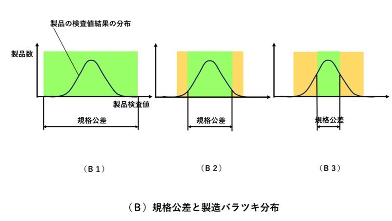 規格公差の設定