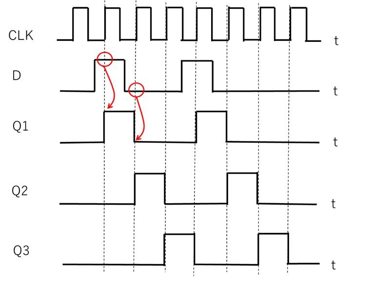 シフトレジスタ回路のタイムチャート