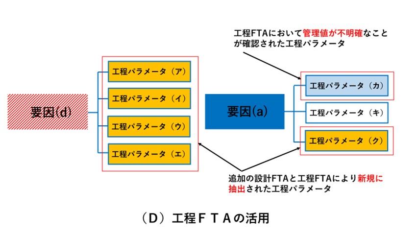 設計FTAの活用