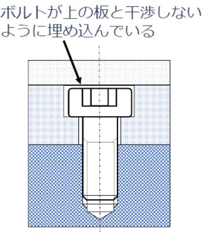 六角穴付きボルト