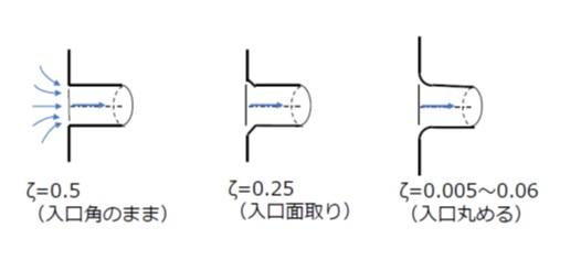 タンクから管路への入り口形状と損失係数
