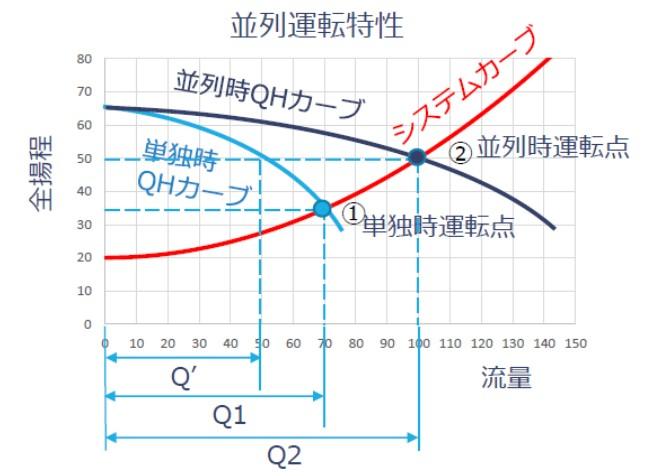 並列運転特性(システムカーブ)