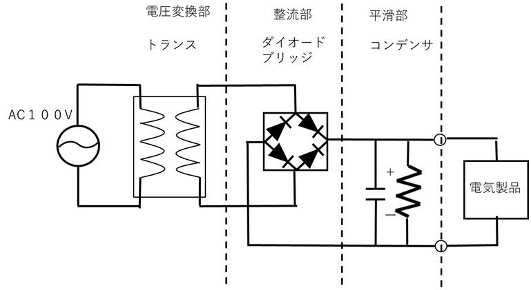 ACアダプターの構成
