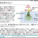 機器分析の基礎知識(eラーニング)