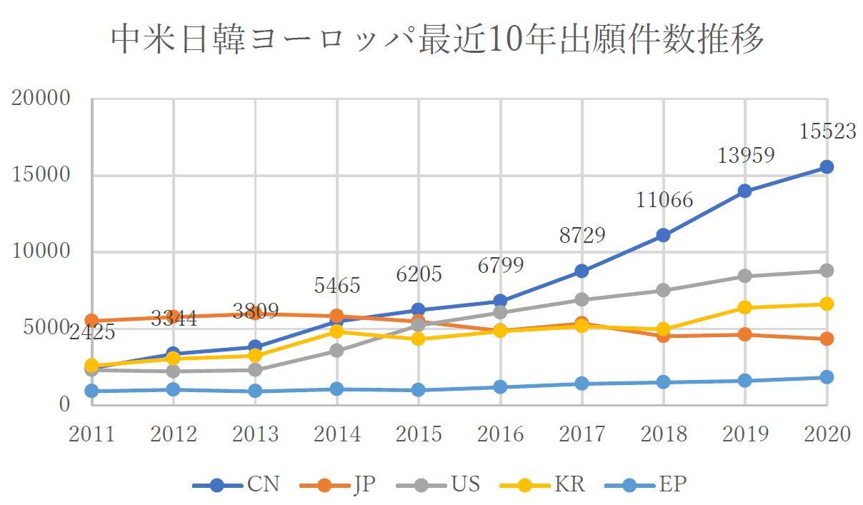 中米日韓ヨーロッパ最近10年間有機EL