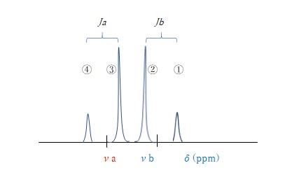 化学シフトが近くなるプロトン間のスピン結合