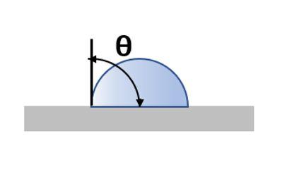 接着剤の被着材への接触角
