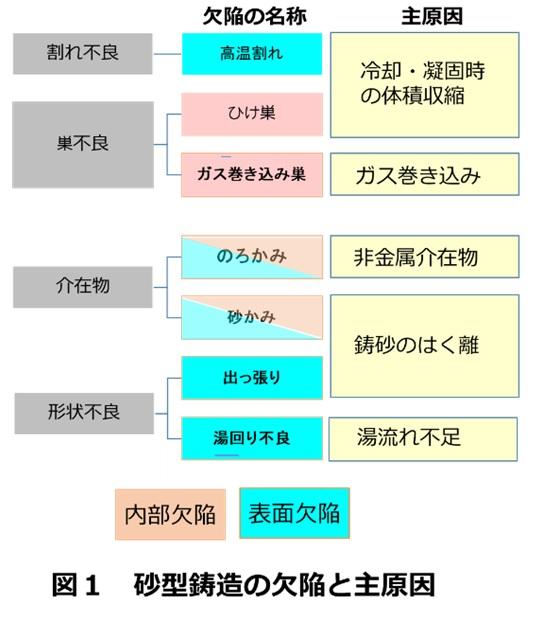 砂型鋳造の欠陥の種類(分類)と主原因