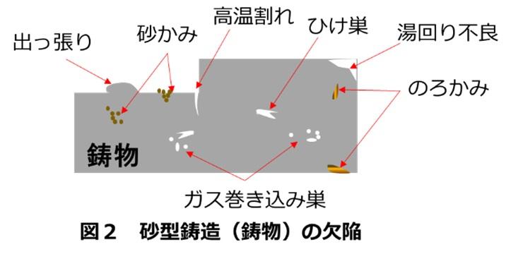 砂型鋳造の欠陥のイメージ図