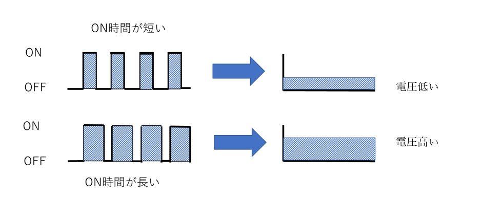 平均値の直流
