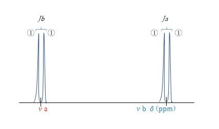 離れた化学シフトを持つ二つのプロトン間のスピン結合