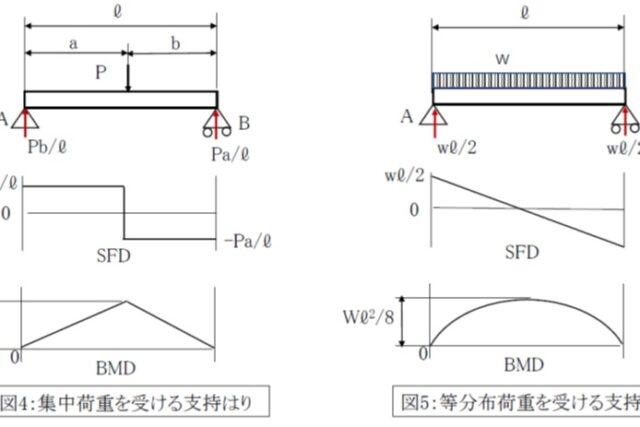 【機械設計マスターへの道】「はり」の基礎知識を習得!SFDとBMD、たわみの計算方法は?