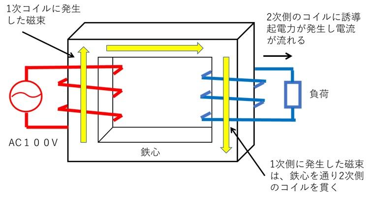トランスの構造と原理