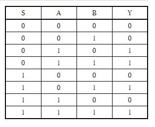 マルチプレクサの真理値表