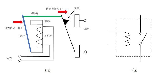 リレーの動作原理と回路記号
