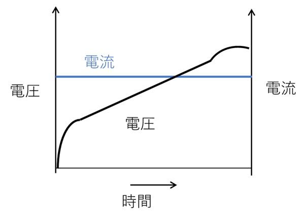 定電流充電法
