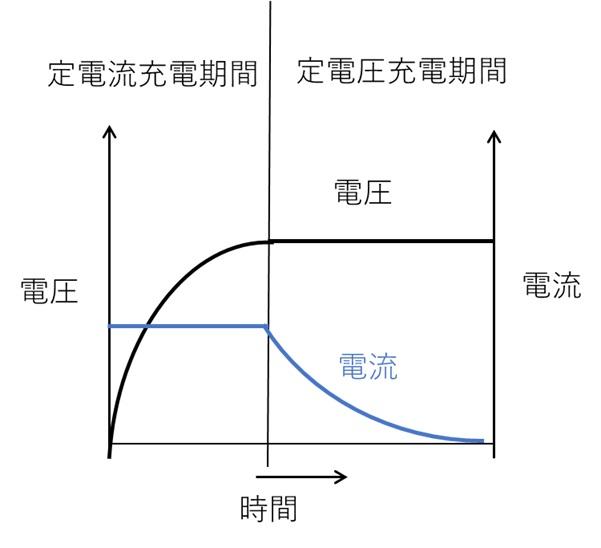 定電流定電圧充電法