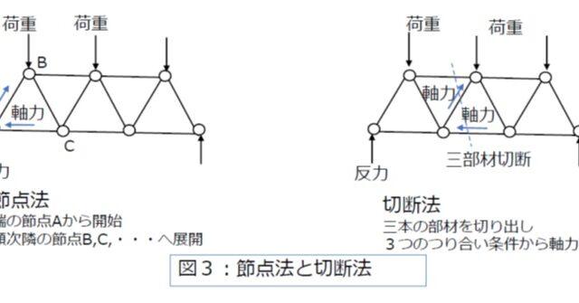【機械設計マスターへの道】骨組構造「トラス」と「ラーメン」を理解する(構造力学の基礎知識)