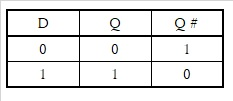 Dフリップフロップ回路の真理値表