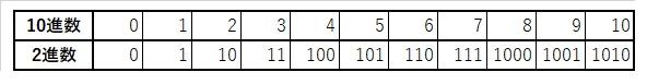2進数と10進数の対応表