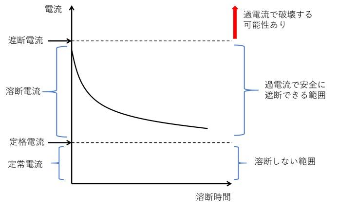 ヒューズの電流値の定義