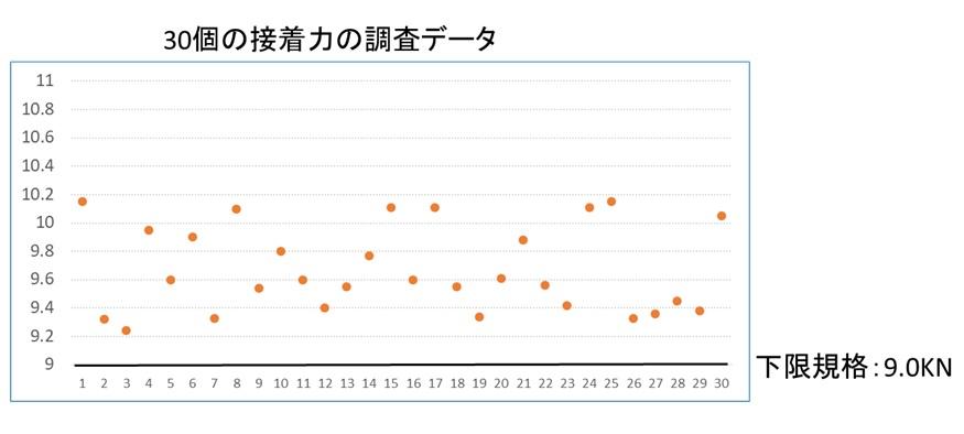 下限規格のCp計算事例(接着力の調査データ)