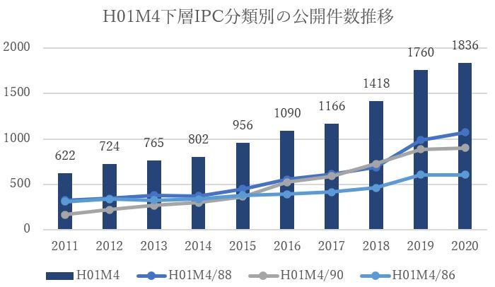 H01M4下層IPC分類別