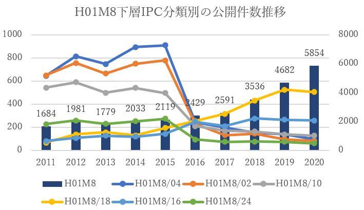 H01M8下層IPC分類別