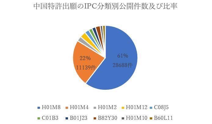 中国特許出願のIPC大分類