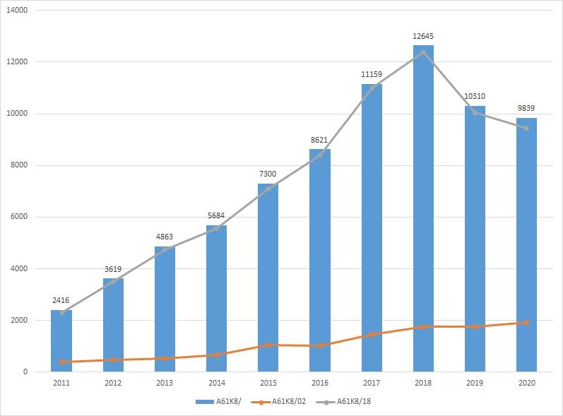 IPC分類別の公開件数推移(A61K8)