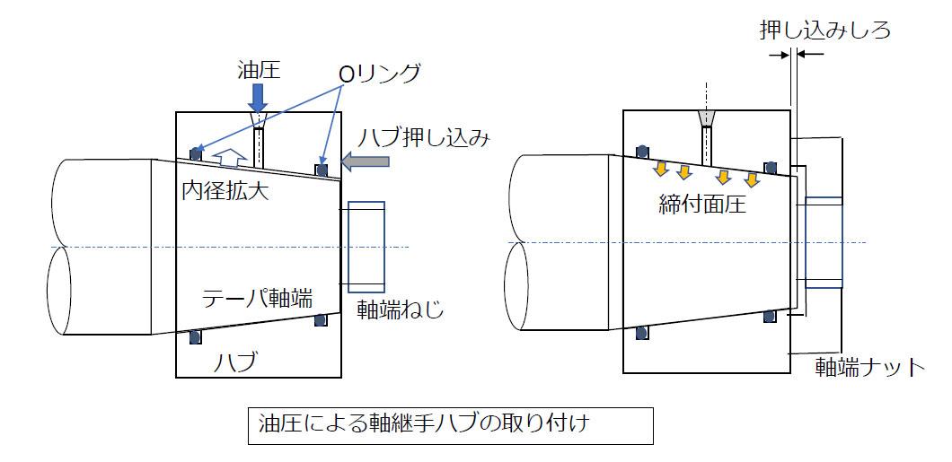 油圧による軸接手ハブの取り付け