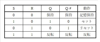 JKフィリップフロップ回路の真理値表