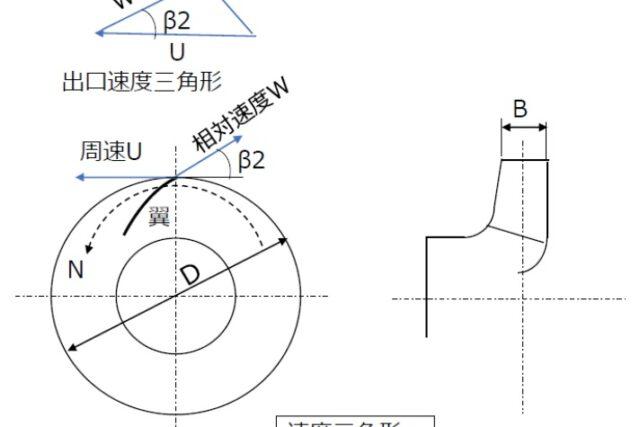 【機械設計マスターへの道】次元解析のやり方とΠ定理(ポンプの模型試験の例で理解する)