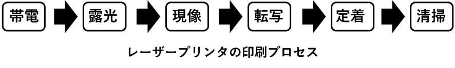 レーザープリンタの印刷プロセス
