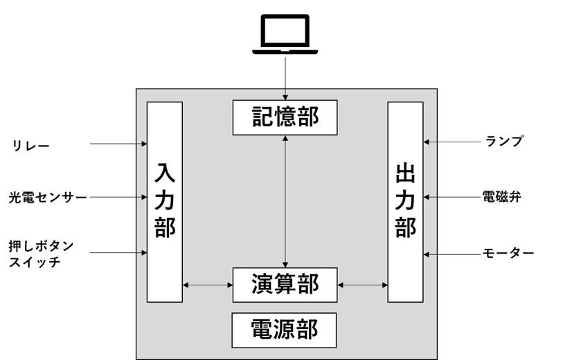 PLCの基本的な構成
