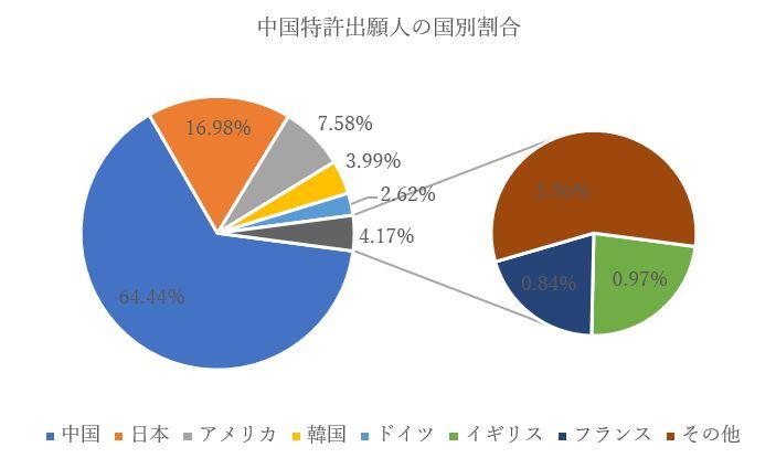 燃料電池技術に関する中国特許出願人国別割合