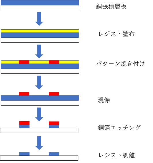 プリント基板のパターン形成法