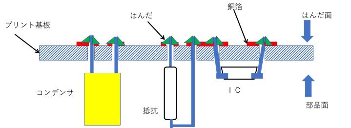 プリント基板の使用例