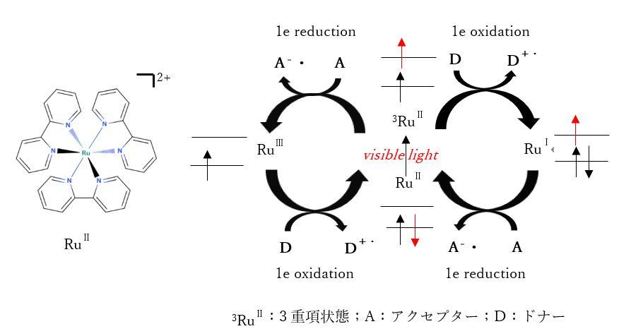 化学反応の促進
