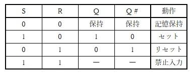 RSフリップフロップ回路の真理値表